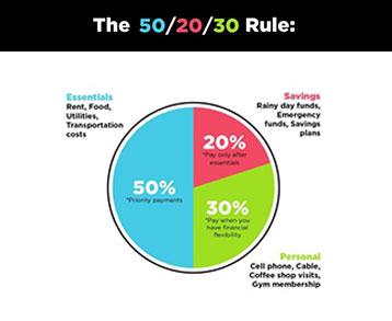 50-20-30-Rule